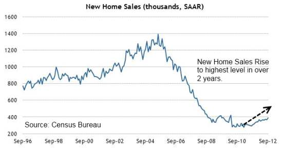 New Home Sales Best In Over Two Years