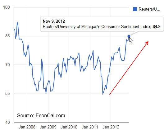 Consumer Sentiment Hits Five Year High