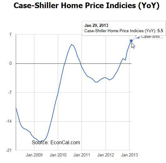 Housing is clearly recovering, with positive trends