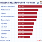 Your Major Could Determine How Much House You Can Afford: