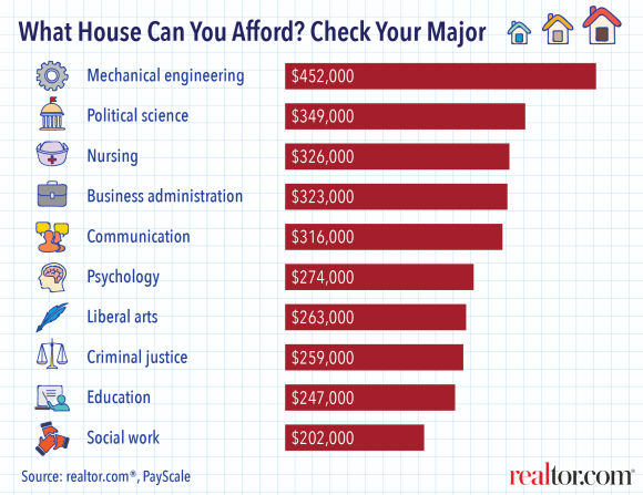 Marvelous Your Major Could Determine How Much House You Can Afford: