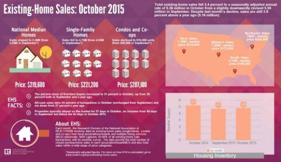 Existing Home Sales Rise 3.8%